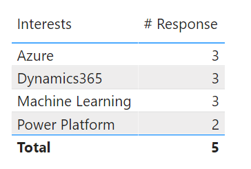 In 5 responses, 3 people found Azure interesting